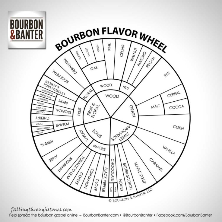 bourbon-flavor-wheel-bourbon-banter22
